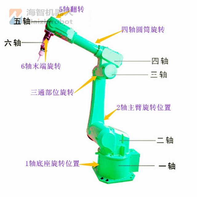 海智机器人型号命名规则(图2)